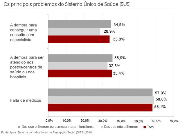 Falta de médicos é o principal problema do SUS, mostra Ipea - Crédito: Foto: G1