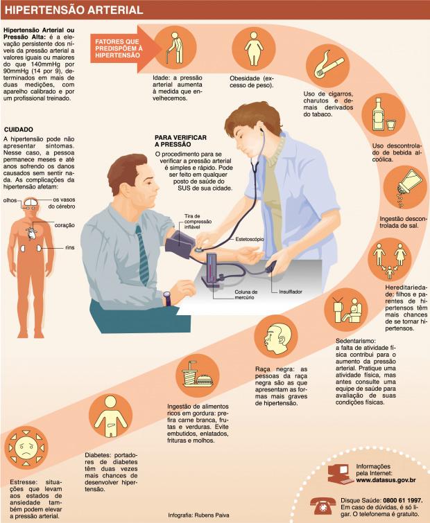 Hipertensão: um mal que pode ser evitado -