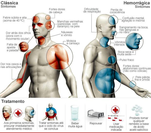 Reconhecer sintomas com rapidez facilita tratamento - Crédito: Foto: Arte/G1
