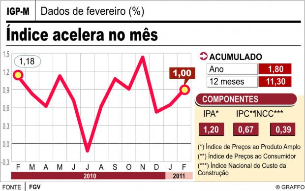 Inflação do aluguel fica em 1% em fevereiro -