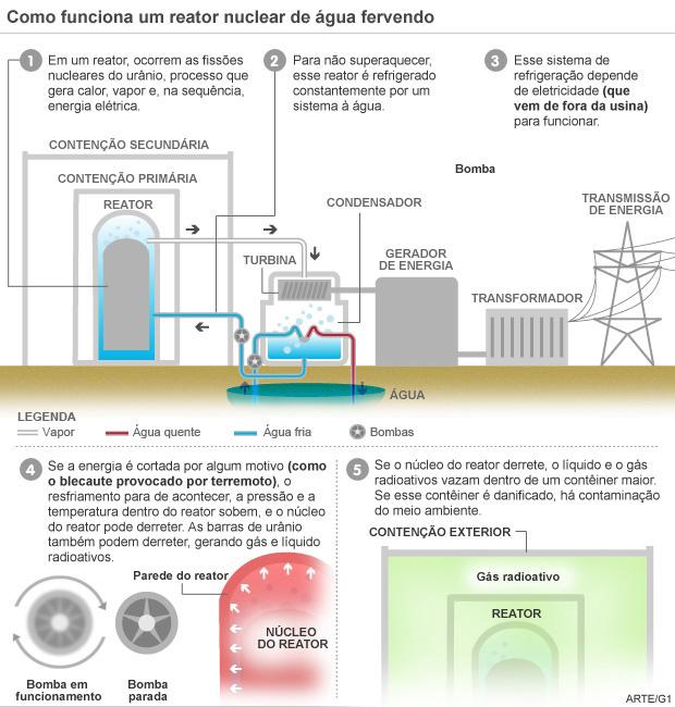 Como funciona um reator nuclear de água fervendo - Crédito: Foto: Arte/G1