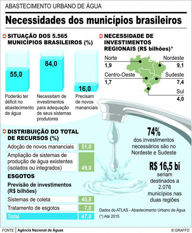 Brasil pode enfrentar falta de água -