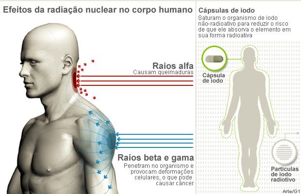 Efeitos da radiação nuclear sobre a saúde humana - Crédito: Foto: Arte/G1