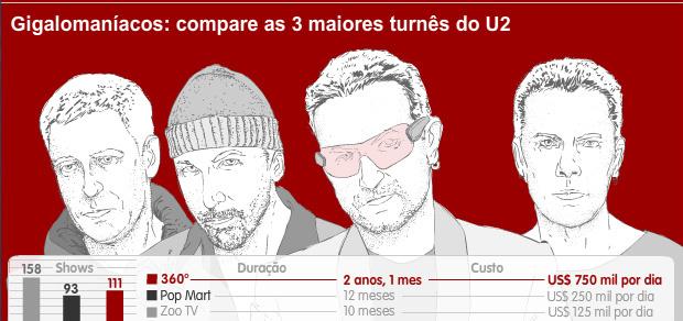 Gigalomaníacos: compare as três maiores turnês do U2 -