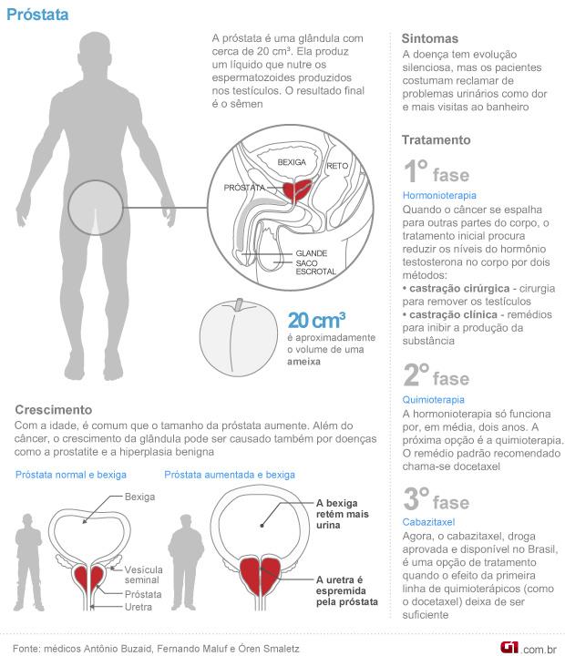 nova droga contra tumor de próstata começa a ser vendida  -