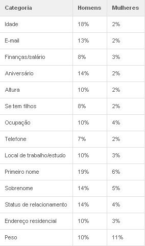 Homens mentem mais que mulheres na rede -