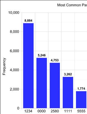 Gráfico com senhas capturadas do app 'Big Brother Camera Security' - Crédito: Foto: Reprodução/Daniel Amitay