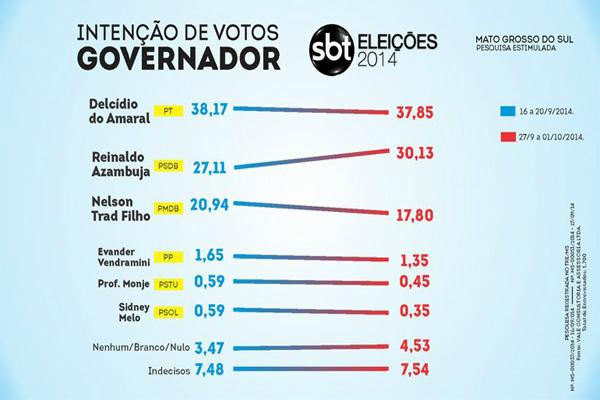 Reinaldo ultrapassa 30% e garante vaga no 2º turno contra Delcídio -