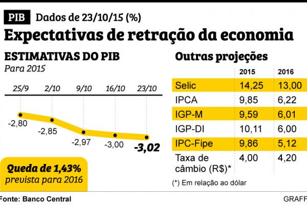 Instituições financeiras estimam queda do PIB  em 3,02% em 2015 -