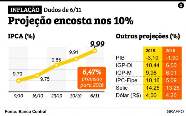 Instituições financeiras projetam inflação em 9,99% este ano -