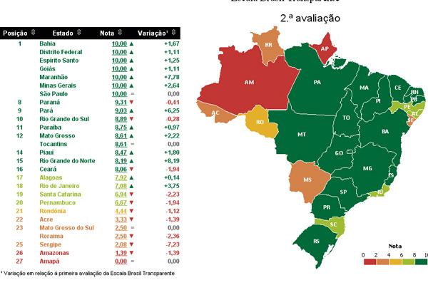 Tabela mostra ranking de classificação dos Estados em relação à transparência. - Crédito: Foto: Divulgação