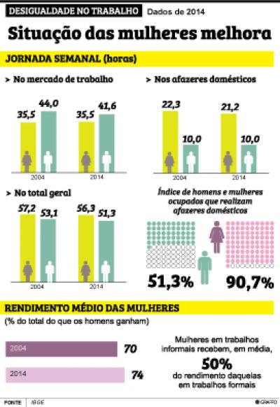 Desigualdade de renda entre gêneros cresce com escolaridade -
