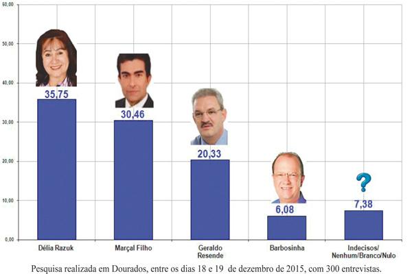 Pesquisa aponta que Délia seria eleita prefeita em todos cenários - Crédito: Foto: Reprodução