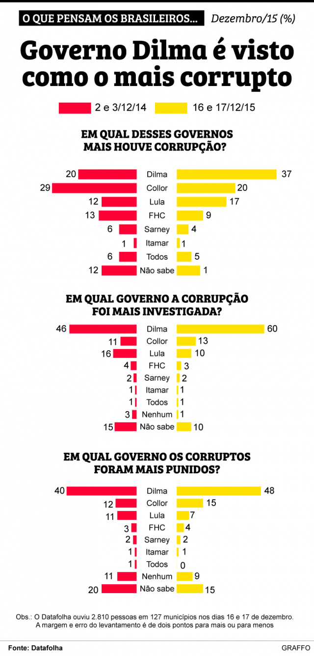 Governo Dilma é visto como o mais corrupto, diz pesquisa -
