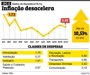 IPC-S acumula alta de 10,53% em 2015, segundo a FVG -