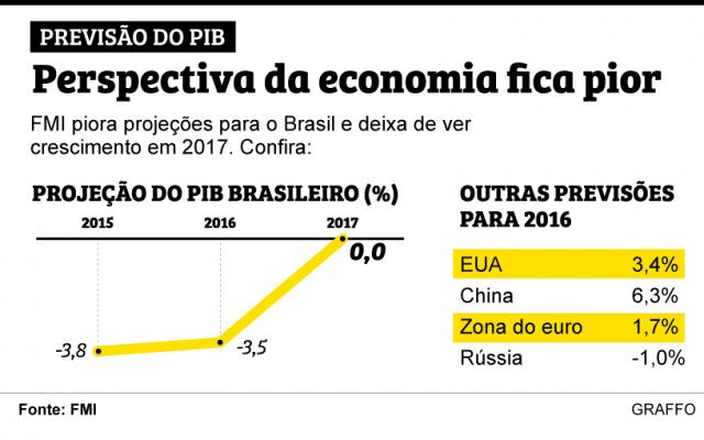 FMI estima queda da economia brasileira de 3,5% este ano -