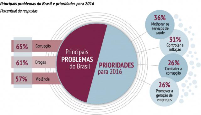 Corrupção é a questão que mais preocupa o brasileiro, diz pesquisa -
