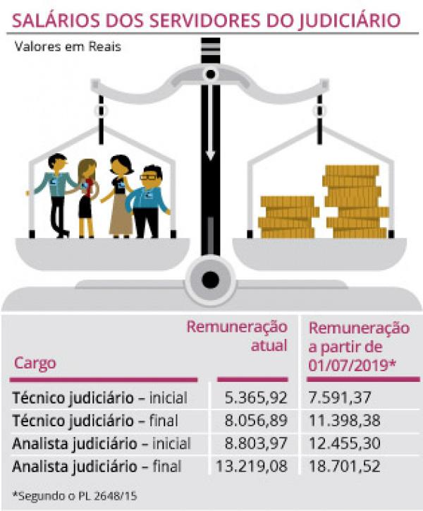 Comissão aprova reajuste escalonado de 41,47% para servidores do Judiciário -