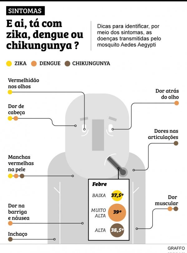 Dourados tem 15 gestantes com suspeita de Zika   - Crédito: Foto: Graffo