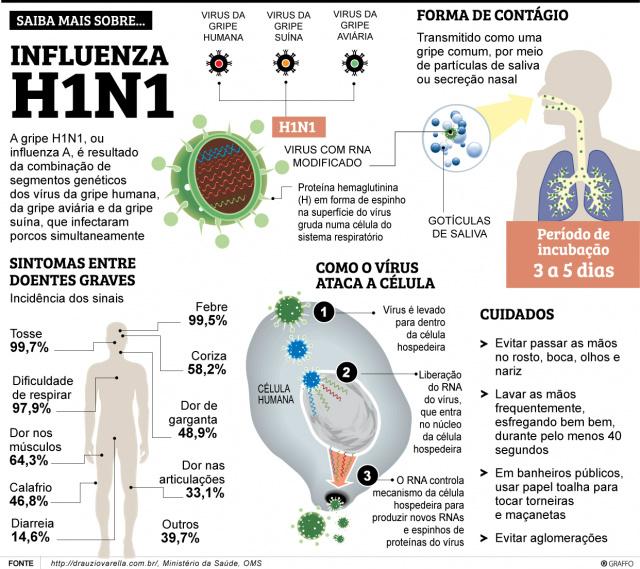 Dourados já notificou cinco casos de Influenza A 'H1N1' -