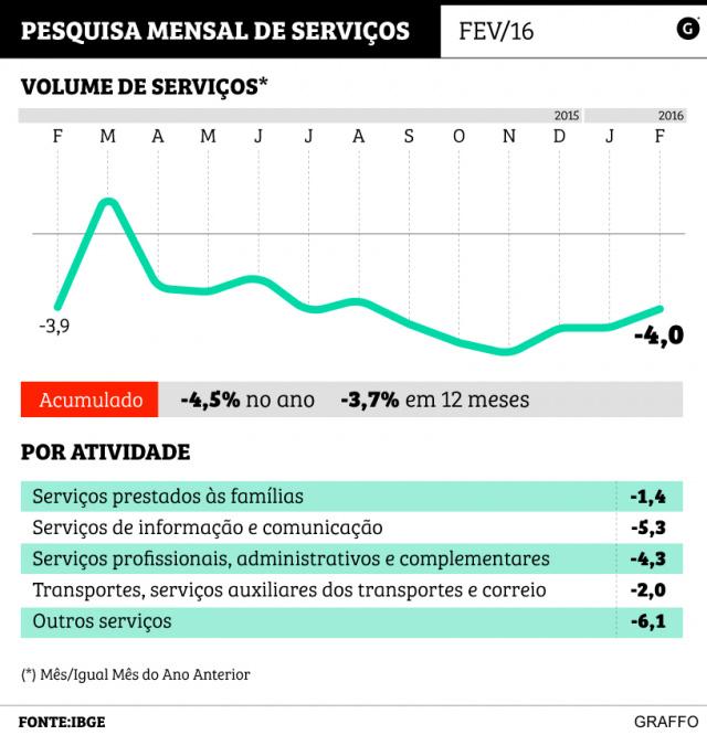 IBGE mostra que setor de serviços cresceu em MS - Crédito: Foto: Agencia Estado