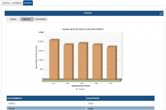 Página da Sejusp na internet fornece dados estatísticos gerais; roubos tiveram pequeno aumento. - Crédito: Foto: Reprodução