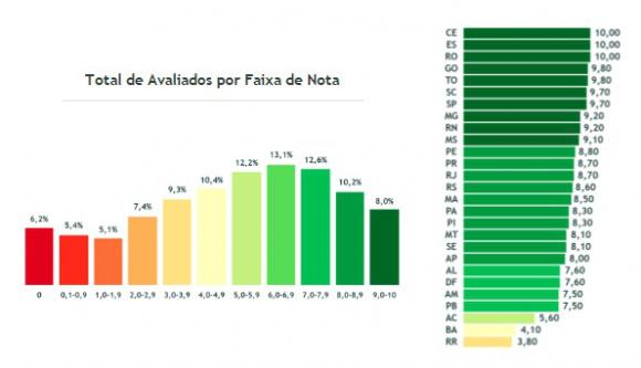 Gráfico: Divulgação -