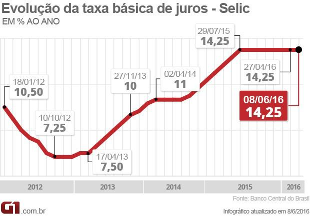 Gráfico: G1 -