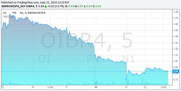 Variação do preço das ações da Oi nos últimos dias - Crédito: Foto: Reprodução / BM&F Bovespa