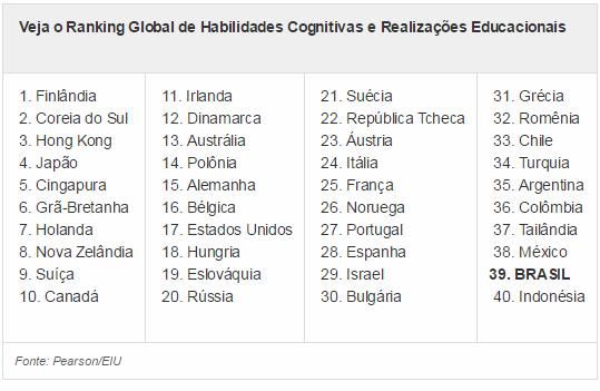 Brasil está em penúltimo lugar no ranking da educação -