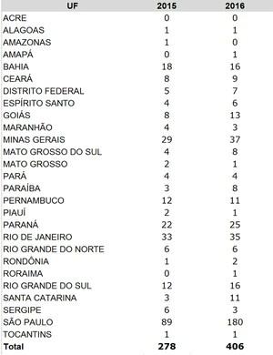 Tabela das inscrições pelo nome social, dividida por Estados - Crédito: Foto: Ministério da Educação