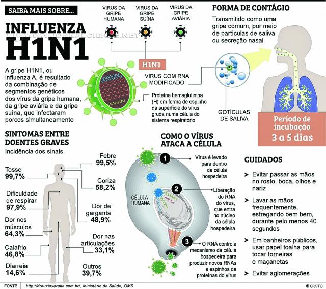 Dourados registra a quarta morte por H1N1;  em Mato Grosso do Sul são 85 óbitos -