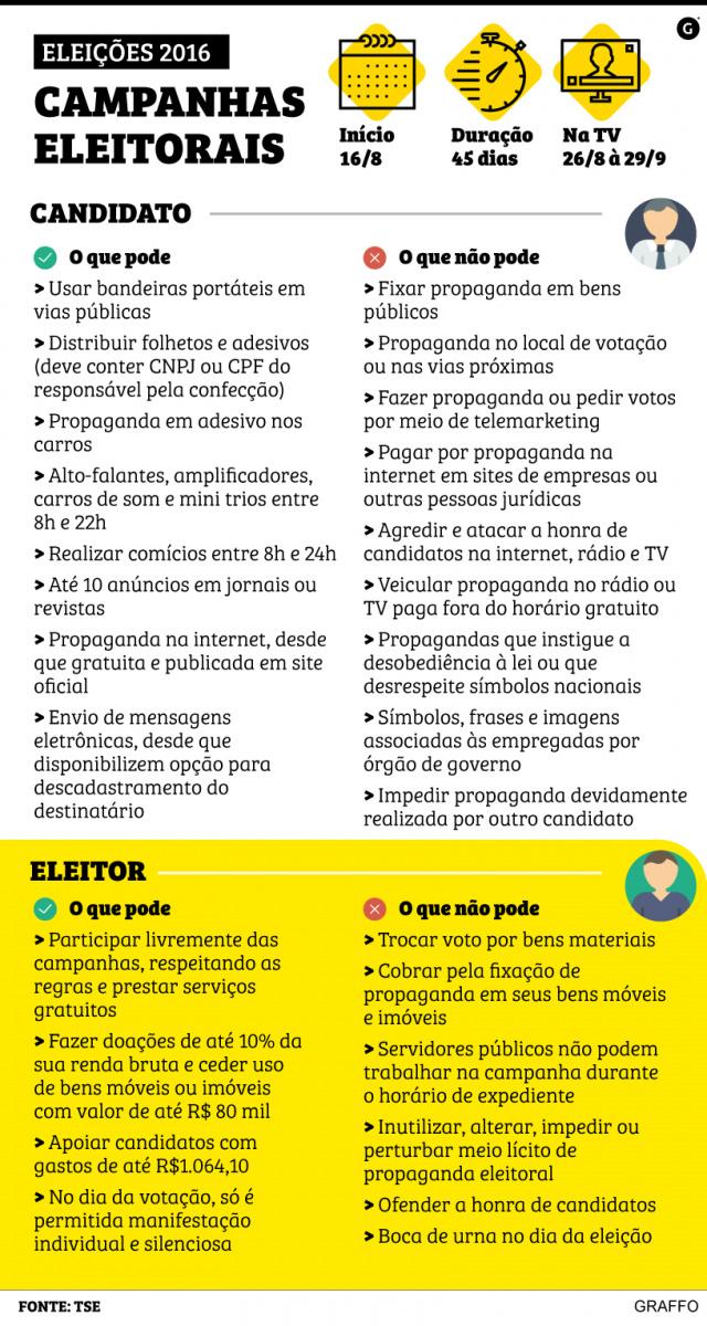 Justiça Eleitoral registra 92 candidatos a prefeito  e 2.554 a vereador em MS -