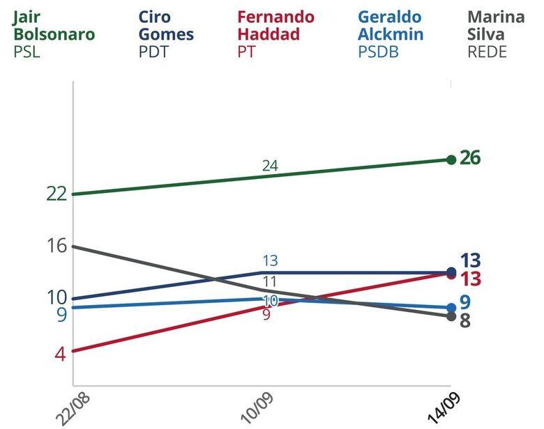 Pesquisa mantém Bolsonaro na frente, mas candidato só venceria 2º turno contra Haddad - Crédito: Arte/G1