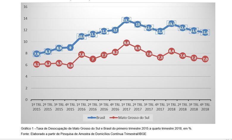 MS tem a segunda maior taxa de crescimento de pessoal ocupado no País -