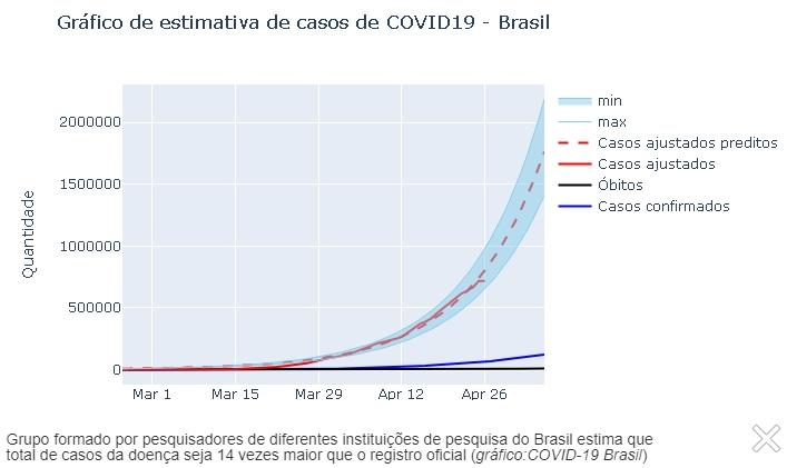 Pesquisadores estimam haver mais de 1,6 milhão de casos de Covid-19 no Brasil -