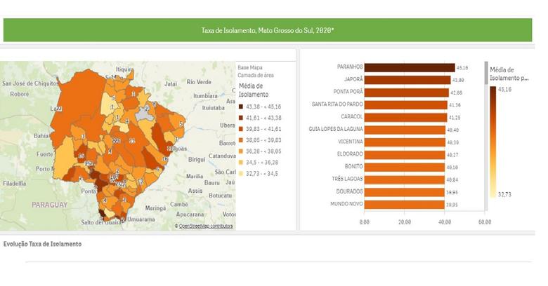 Governo lança painel com dados sobre coronavírus em todas as cidades de MS -