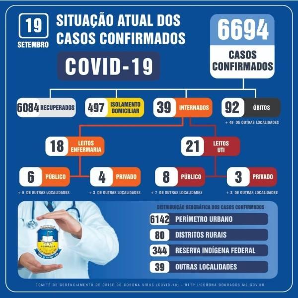Dourados registra duas mortes e 32 novos casos de covid neste sábado - Crédito: Divulgação