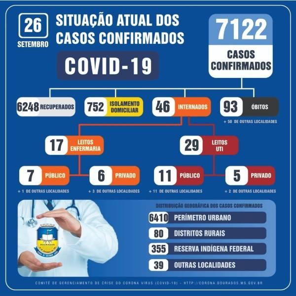 Dourados registra morte por covid e confirma 72 novos casos neste sábado (26) - Crédito: Divulgação