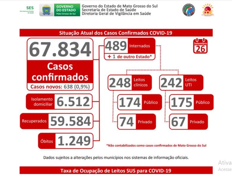 Número de casos Covid – 19 continua alto e médias são preocupantes, alerta SES - Crédito: Divulgação