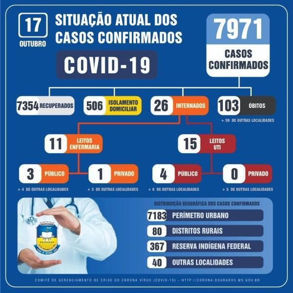 Dourados confirmou 63 novos casos de covid neste sábado (17) - Crédito: Divulgação