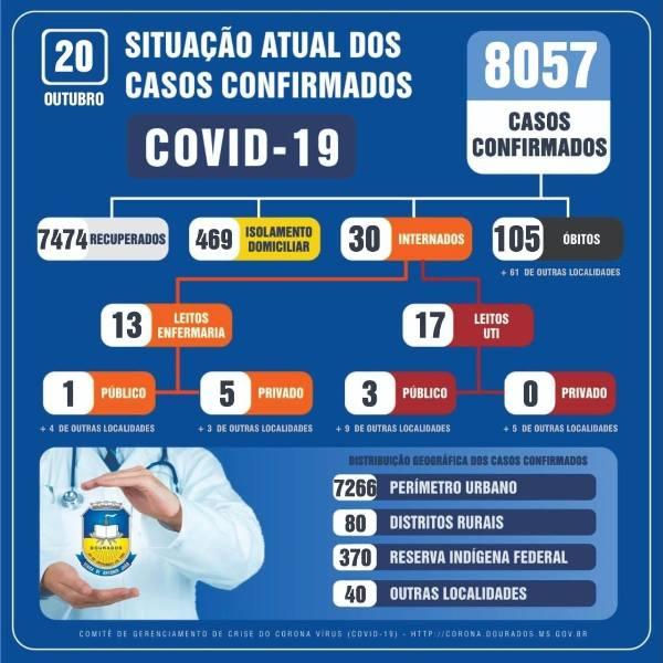 Dourados tem 7.474 pessoas recuperadas do novo coronavírus - Crédito: Divulgação
