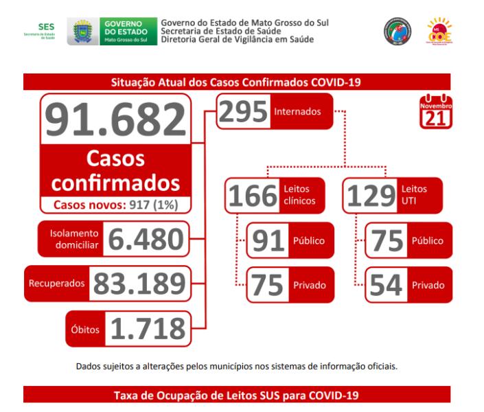 Em apenas 24h, MS registra 917 novos casos; 60 em Dourados -