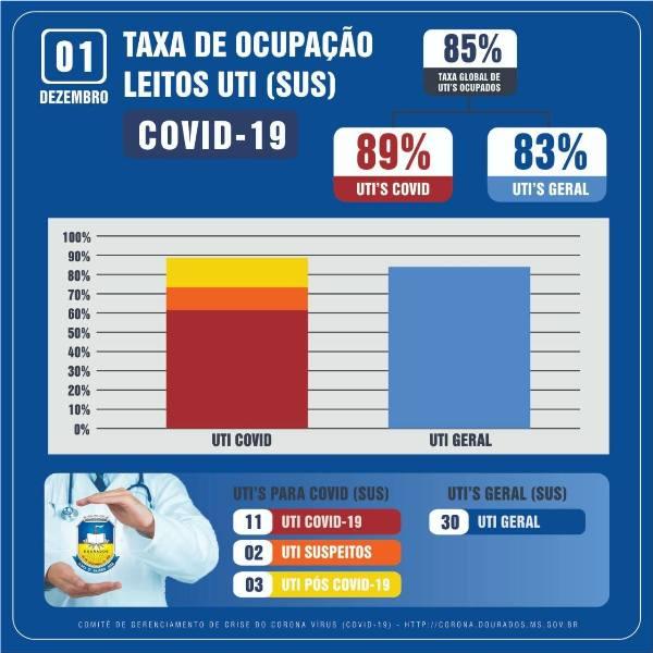 Taza global de ocupação de UTIs está em 85% -