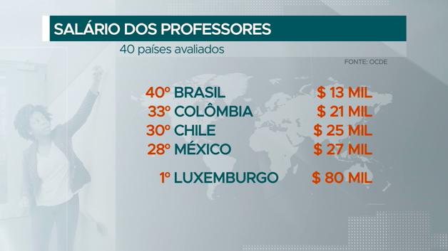Professores do Brasil têm piso salarial mais baixo entre 40 países, diz OCDE